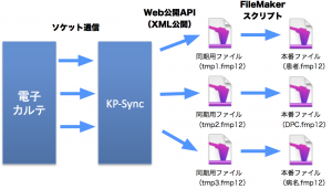 KP-Syncフロー図